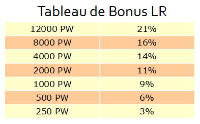 Tableau Bonus